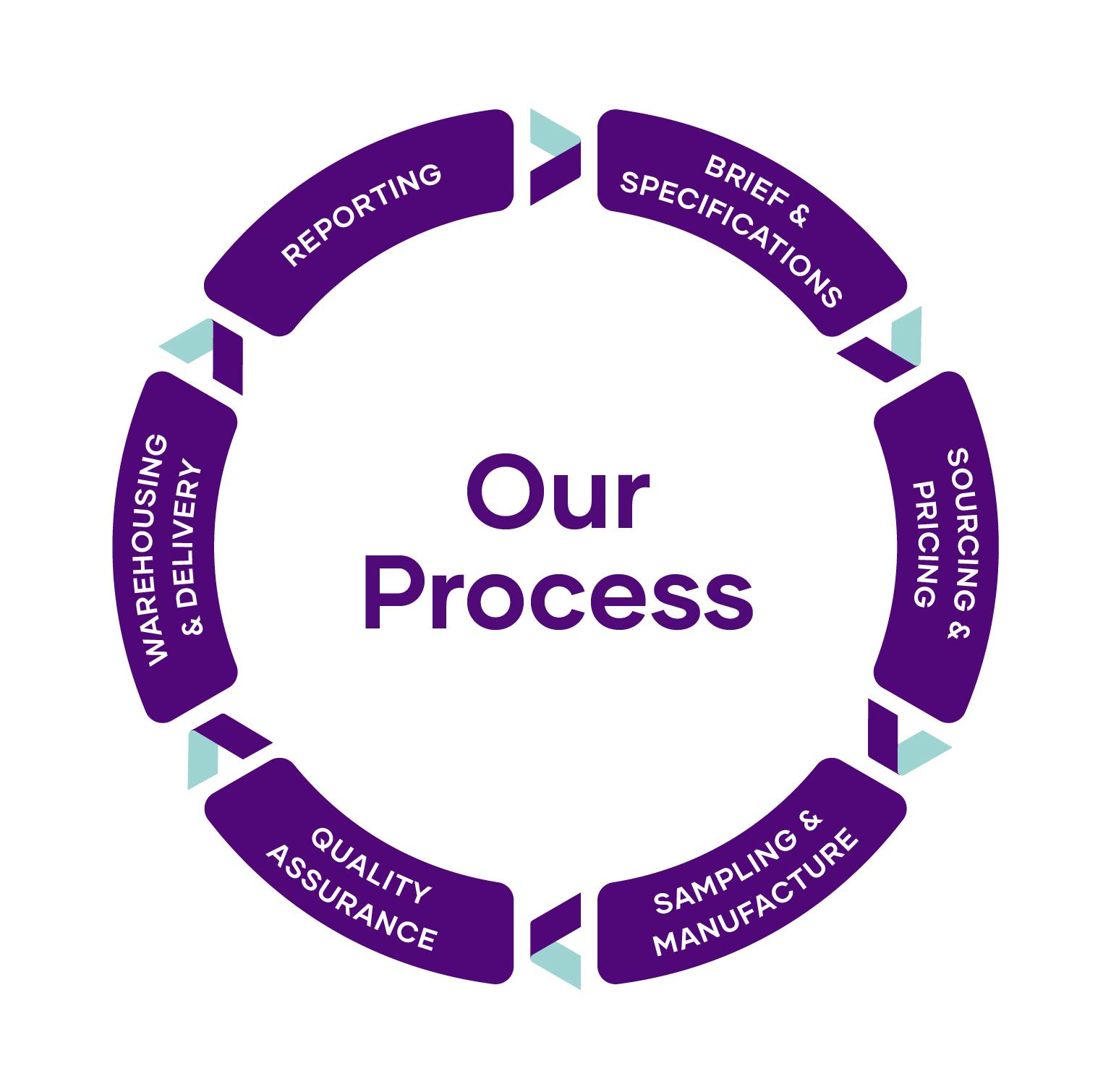 The Hi-Tech Packaging 6 Step Process